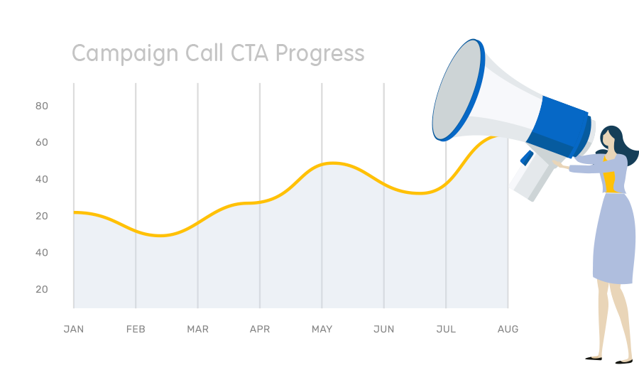 call tracking performance