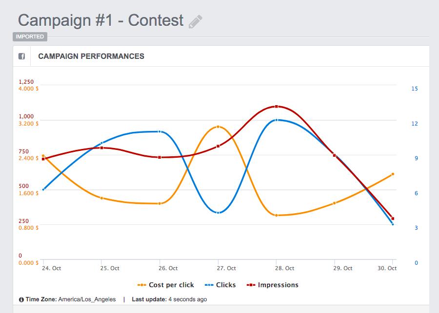 online advertising graphs