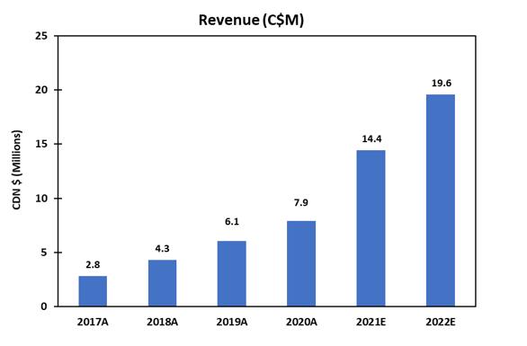 revenue and gross profit